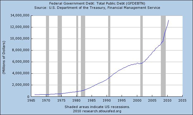 credit card debt graph. run up credit card debt,