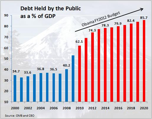 Three Cheers for the National Debt: Why America Does Not Need to Cut Back