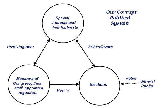 Our Corrupt Political System - Image Copyright UsActionNews.Com