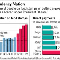 Yes he is the food stamp president! And the hand out president