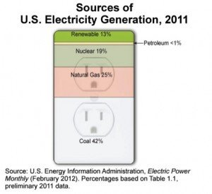 US-Electricity-Generation
