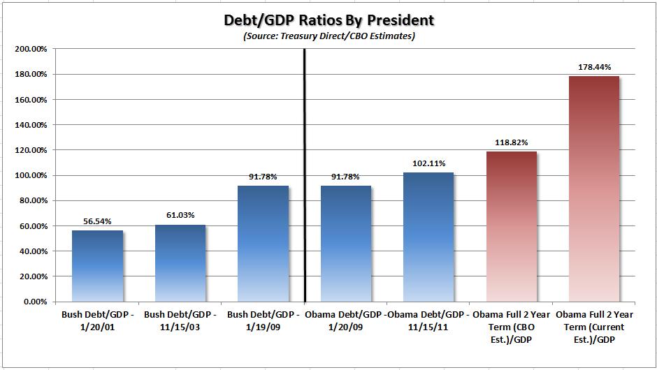 America s national debt