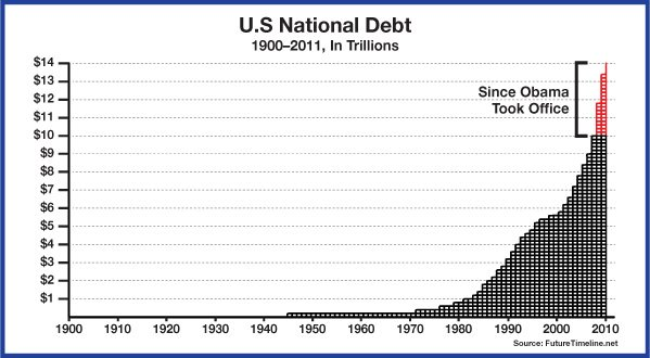 the history of national debt that has constantly plagued the us Us government debt has always been different 1 richard  direct and  indirect usgovernment debt 245 steven l  porate finance, accounting,  corporate legal history, and compara- tive corporate  plagued the country at  the end of.