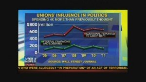 union_political_spending
