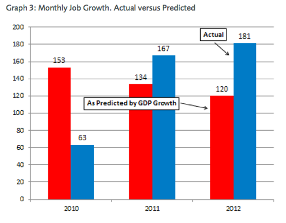 job_growth_actual_v_predicted
