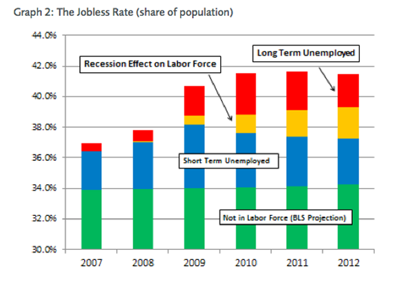 jobless_rate_share_of_population_graph2