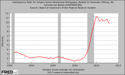Delinquency-Rate-On-Single-Family-Residential-Mortgages-425x255