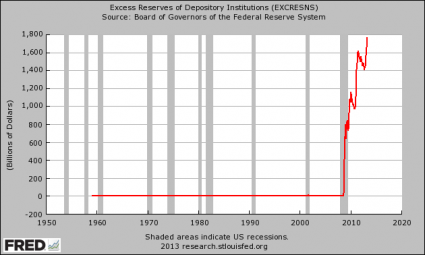 Excess-Reserves-Parked-At-The-Federal-Reserve-425x255