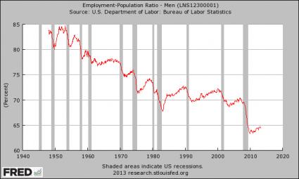 Men-Employment-Population-Ratio-425x255