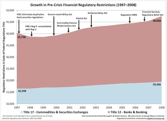 Financial Regulations growth