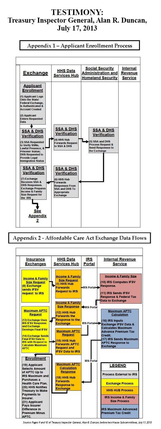 Obamacare eligibility chart