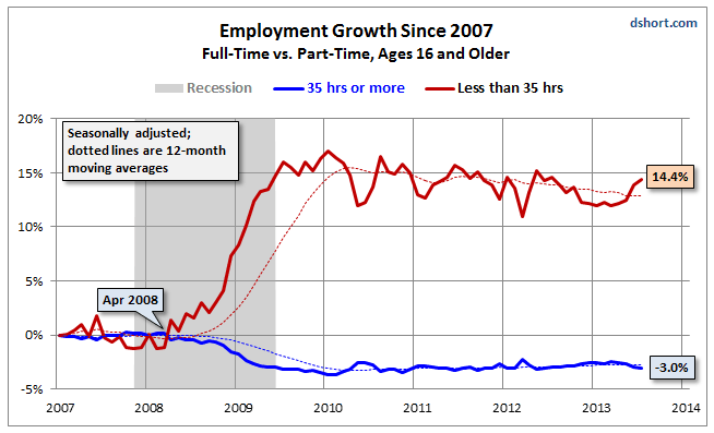 Employment Growth Since 2007