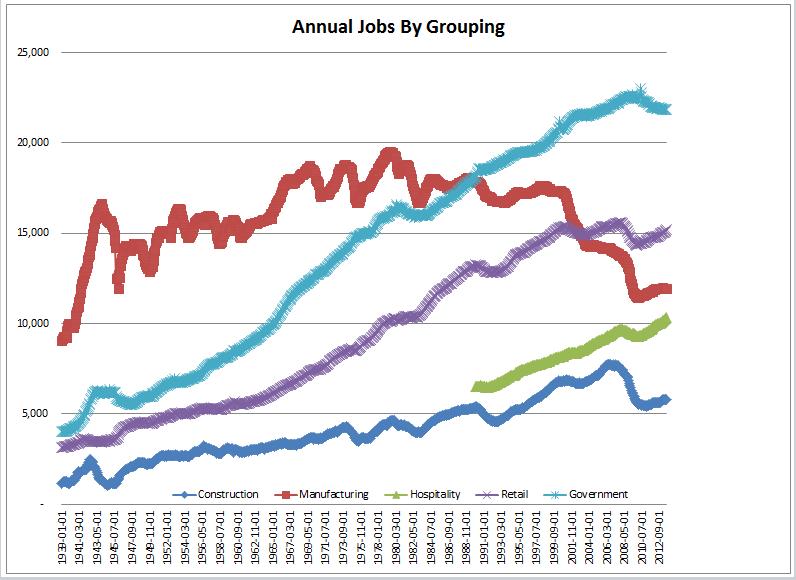 Job Growth 1939-2012 Wallace