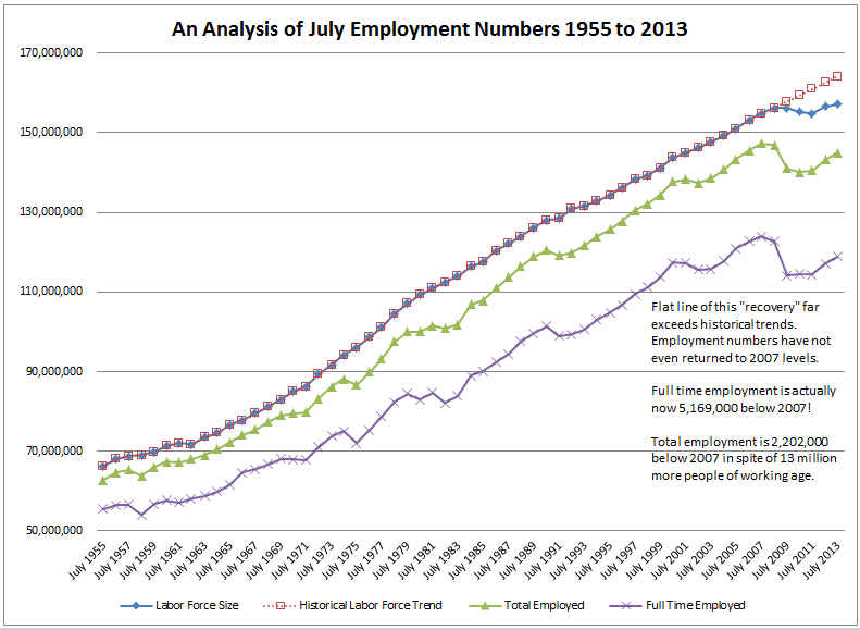 July 2013 Employment 1-Wallace