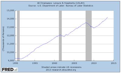 Leisure Hospitality Total 1990-2012