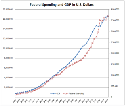 Wallace Federal Spending and GDP