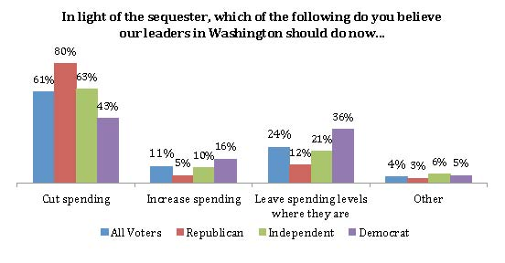 sequester v spending poll
