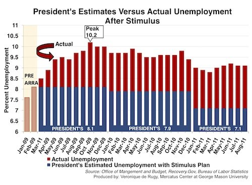 actual v Obama unemployent - 1