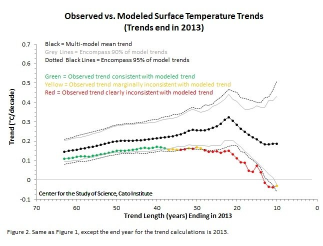 observed vs modeled temp trends-2