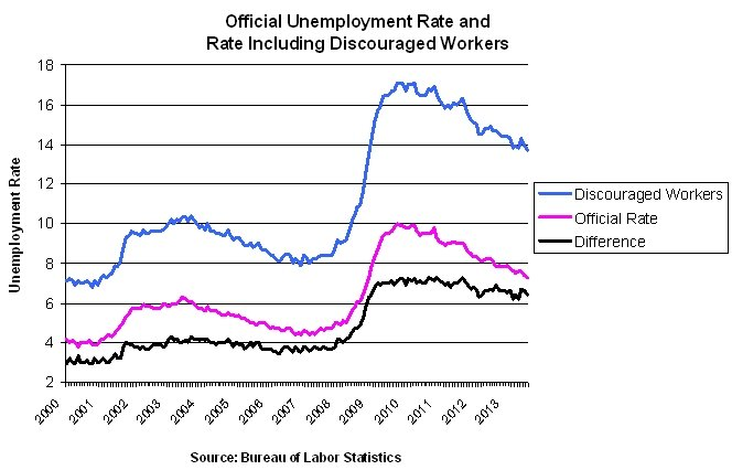 official unemployment rate v actual-2