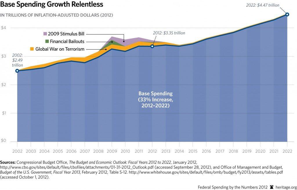 unending base spending-3